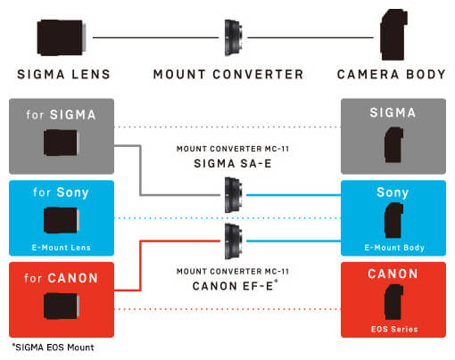 Lens connections